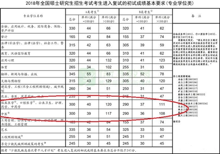 2019年临床医学研究生考试分数线【全】_招生问答