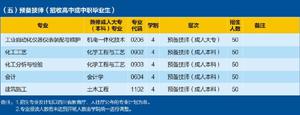四川理工技师学院2020招生简章